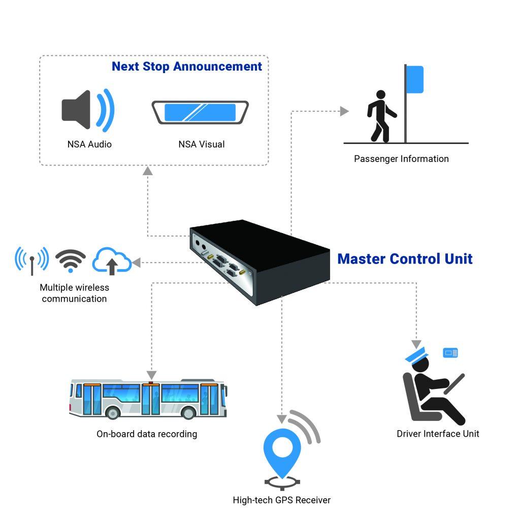 Diagram - Master Control Unit - Infodev ITS